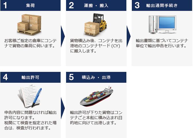 FCL=コンテナ単位での貨物の場合