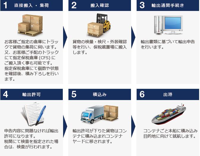 LCL=混載貨物の場合(コンテナ1本分に満たない貨物量の場合)